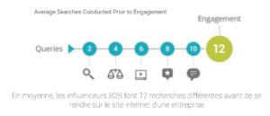 influenceurs b2b recherches différentes avant achat internet