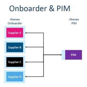 akeneo onboarder pim 2.3
