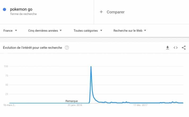 Google Trends Keyword