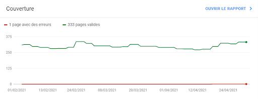 Index avec nombre de pages indexées Google Search Console