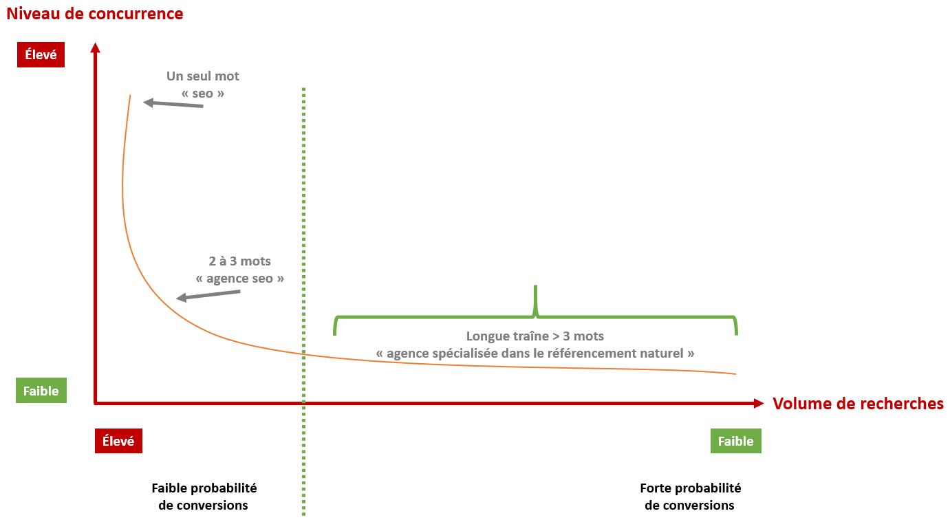 schéma explicatif de la longue traine
